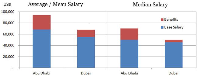 Средняя зарплата в Дубаи