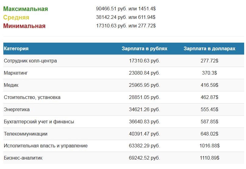 средние доходы Албании