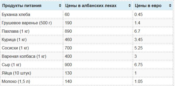 Цены на продукты питания в Албании