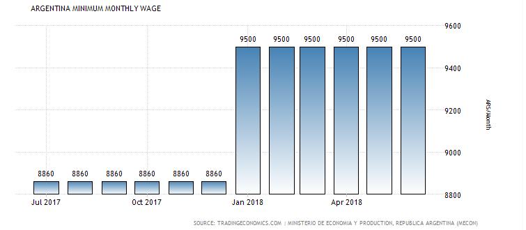 Рост минимальной зарплаты (валюта аргентинское песо)