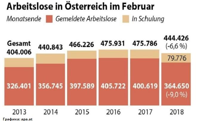Безработица Австрии