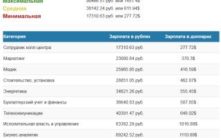 Зарплаты в Албании